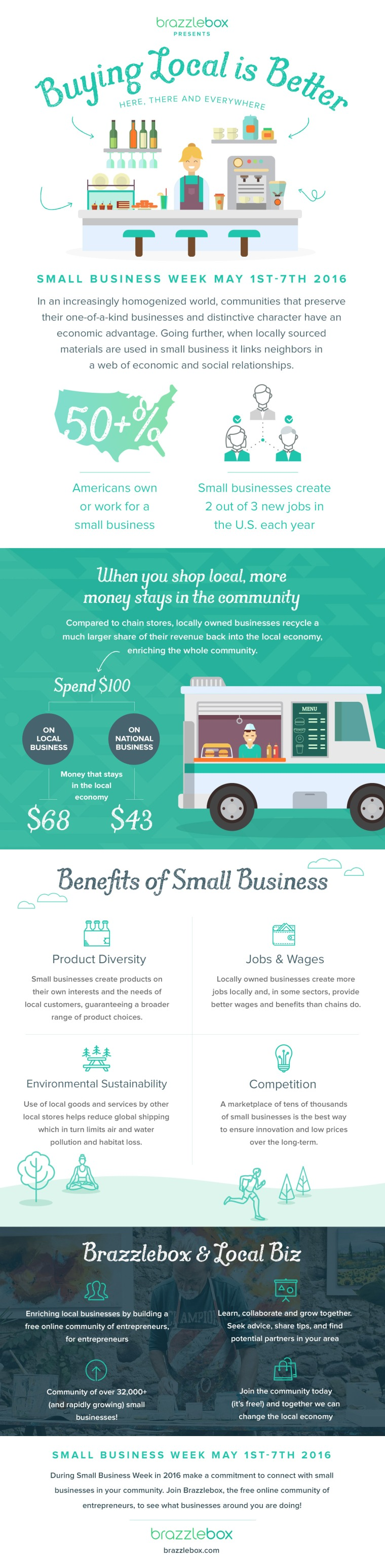 Great Infographic provided by Brazzlebox, a free community built by and for small business owners.